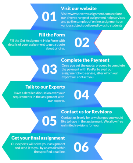 Workflow process, Visit Website, Fill the form, Complete the payment, Talk to experts, Contact for revisions, Get final assignment